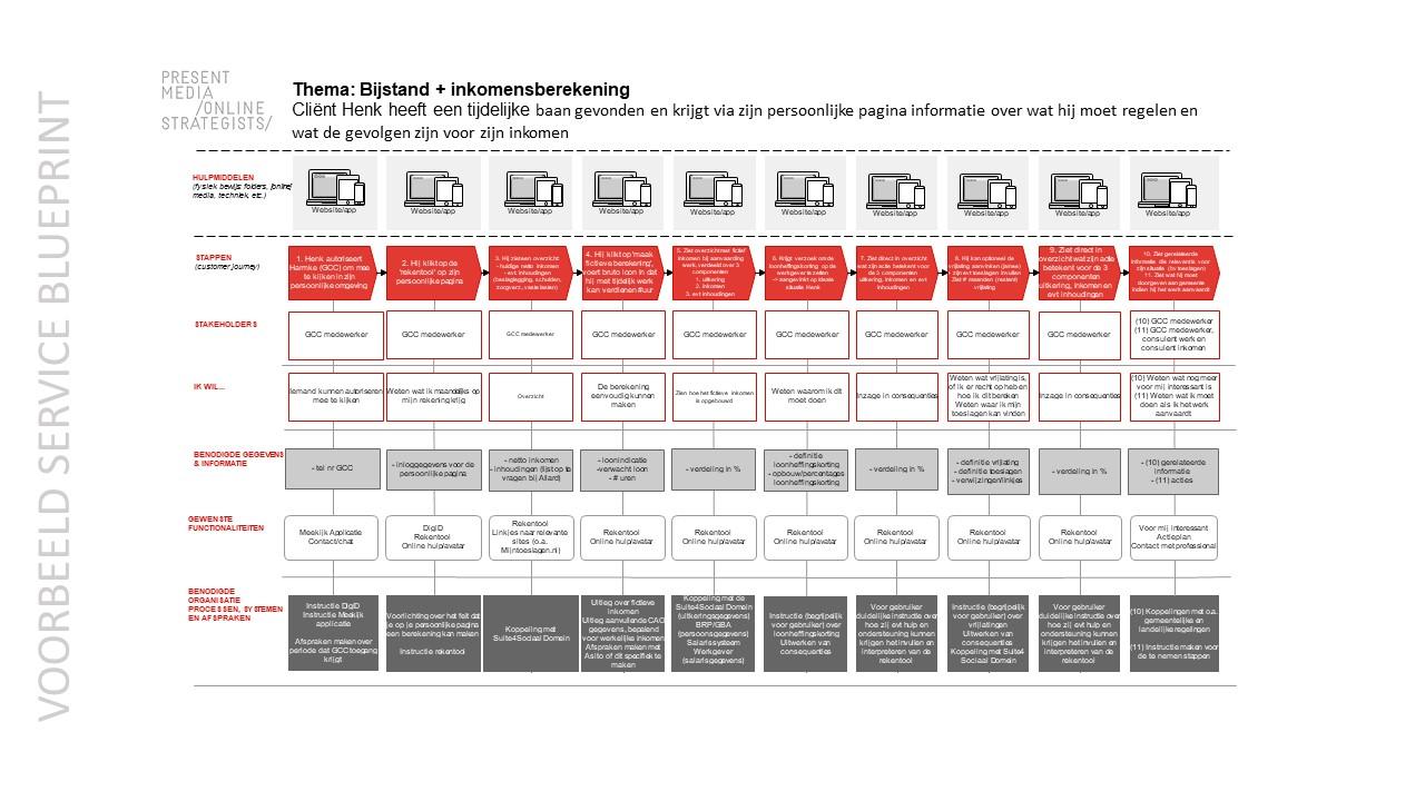 Service Blueprint Bijstand
